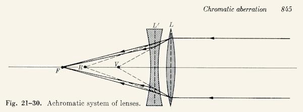 linsefysik